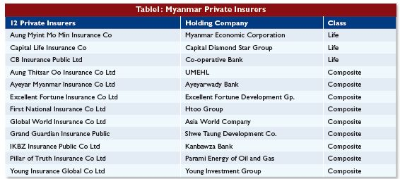 Myanmar: A glimpse into the market's insurance potential