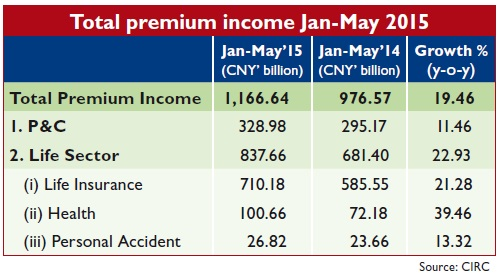 Total premium income Jan-May 2015