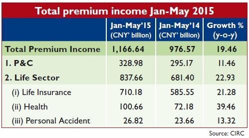 Total premium income Jan-May 2015