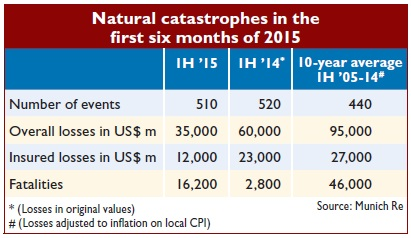 Natural catastrophes in the  first six months of 2015