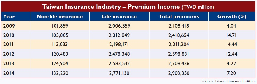 Taiwan Insurance Industry – Premium Income (TWD million)