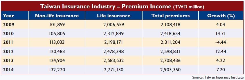 Taiwan Insurance Industry – Premium Income (TWD million)