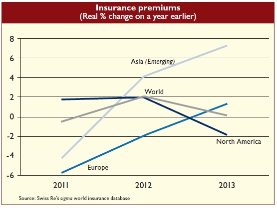 Insurance premiums (Real % change on a year earlier)