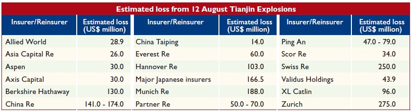 Estimated loss from 12 August Tianjin Explosions