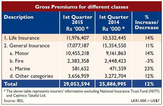 Gross Premiums for different classes