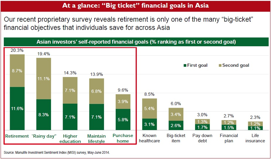 """At a glance: """"Big ticket"""" financial goals in Asia"""