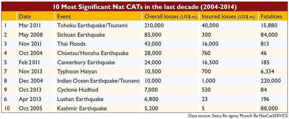 10 Most Significant Nat CATs in the last decade (2004-2014)