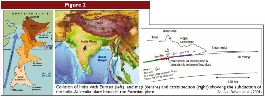Collision of India with Eurasia