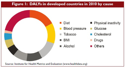 Dalys in developed countries in 2010