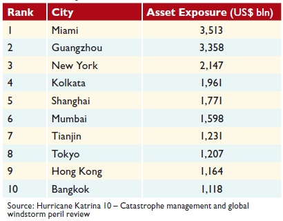 The top 10 cities globally ranked by asset exposure to coastal flooding in the 2070s