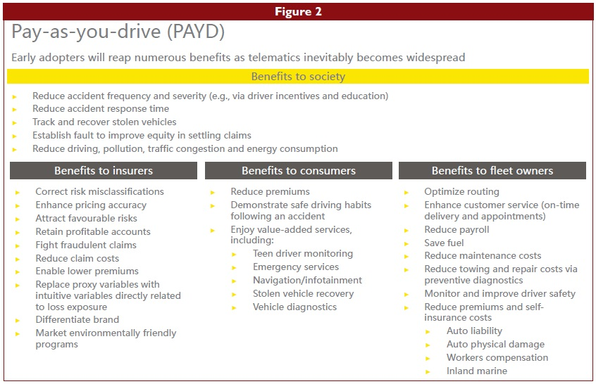 Fig 2: Pay-as-you-drive (PAYD)
