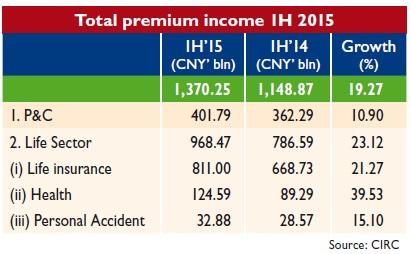 Total premium income 1H 2015