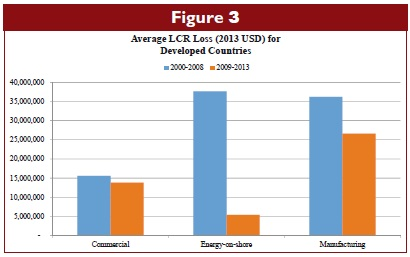 Average LCR Loss (2013 USD) for Developed Countries