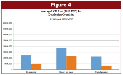 Average LCR Loss (2013 USD) for Developing Countries