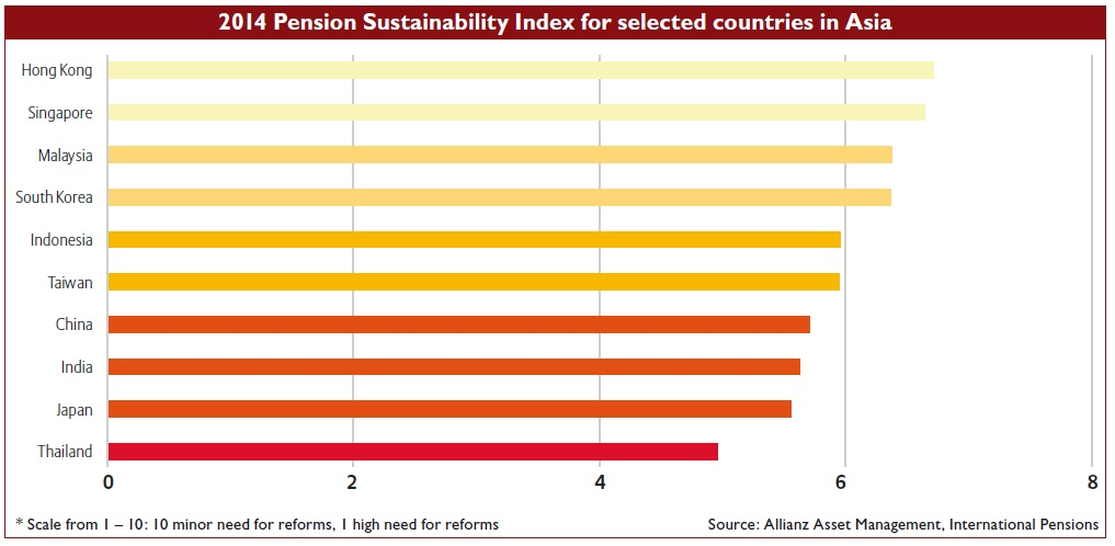 2014 Pension Sustainability Index for selected countries in Asia