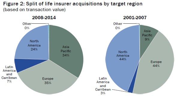 Split of life insurer acquisitions by target region  (based on transaction value)