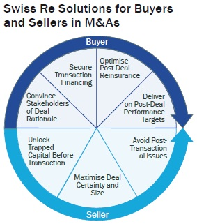 Swiss Re Solutions for Buyers and Sellers in M&As