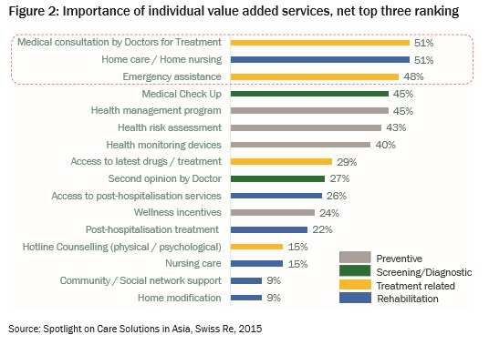 Figure 2: Importance of individual value added services, net top three ranking