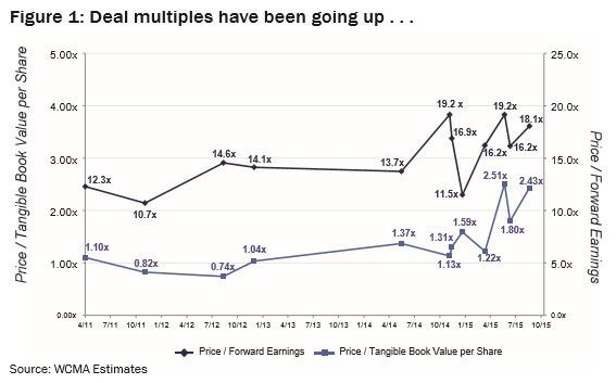 Figure 1: Deal multiples have been going up . . .