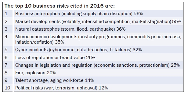 The top 10 business risks cited in 2016