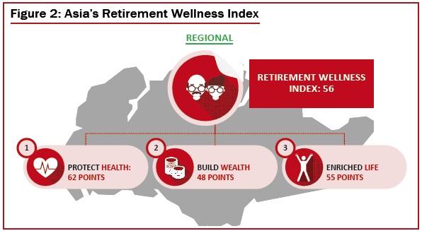 Asia's Retirement Wellness Index
