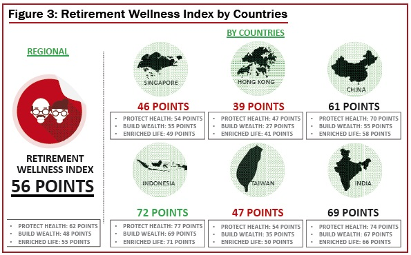 Retirement Wellness Index by Countries