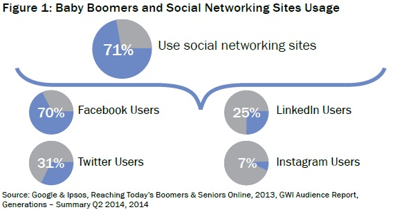 Baby Boomers and Social Networking Sites Usage
