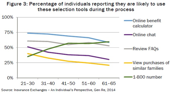 Percentage of individuals reporting they are likely to use these selection tools during the process