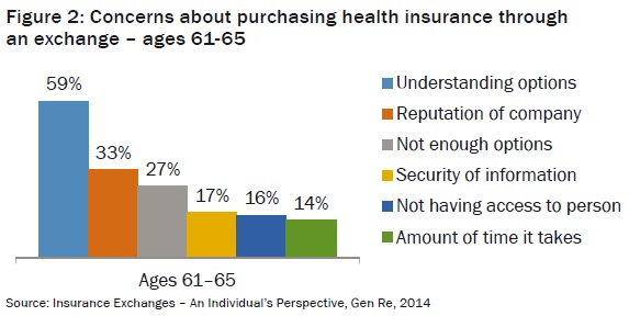 Concerns about purchasing health insurance through an exchange – ages 61-65