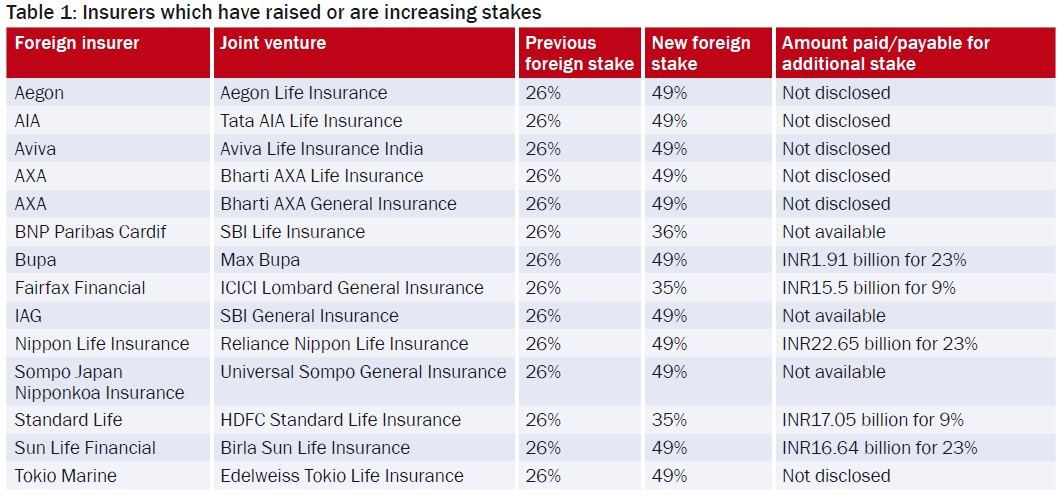 Insurers which have raised or are increasing stakes