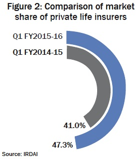 Figure 2: Comparison of market share of private life insurers