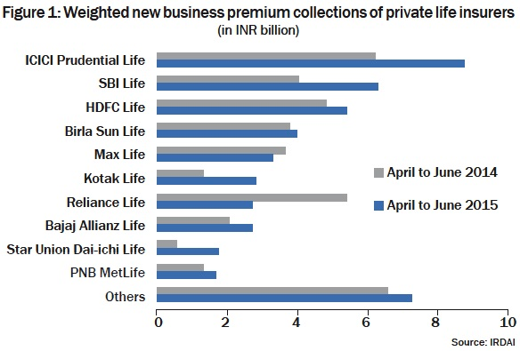 Figure 1: Weighted new business premium collections of private life insurers