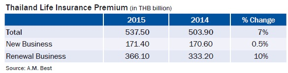 Thailand Life Insurance Premium (in THB billion)