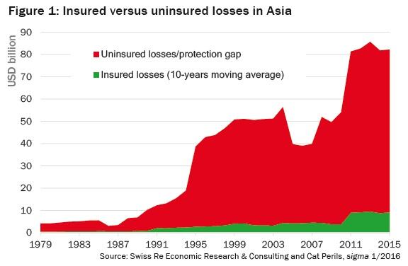 Insured versus uninsured losses in Asia