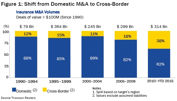 Shift from Domestic M&A to Cross-Border