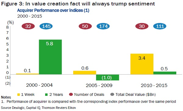 In value creation fact will always trump sentiment