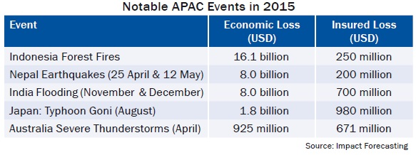 Notable APAC Events in 2015