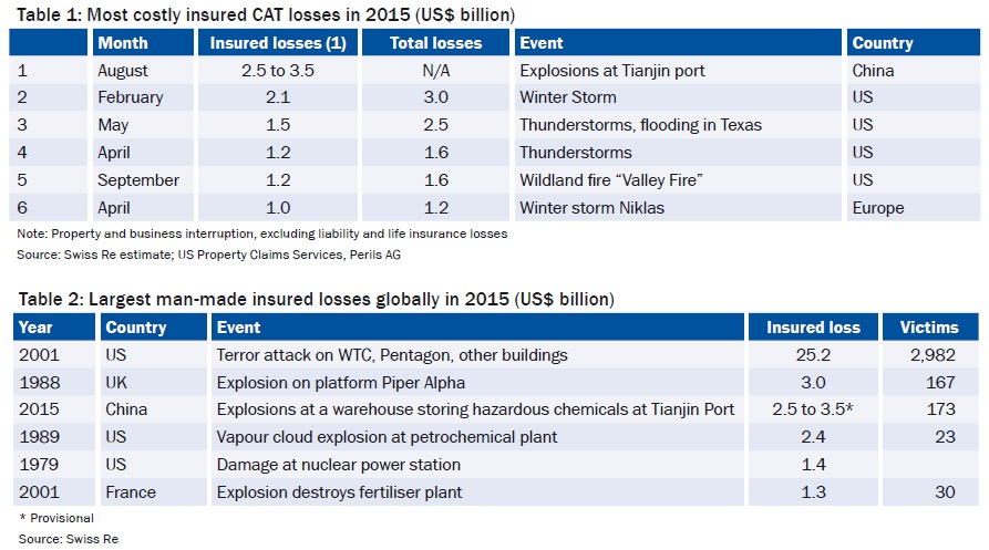 Table 1: Most costly insured CAT losses in 2015 (US$ billion) & Table 2: Largest man-made insured losses globally in 2015 (US$ billion)
