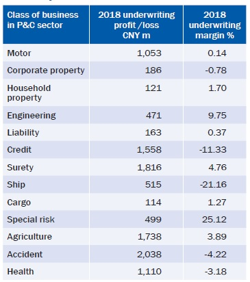 underwriting results of the main classes of business in the P&C sector in 2018