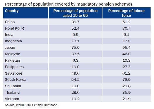 Percentage of population covered by mandatory pension schemes
