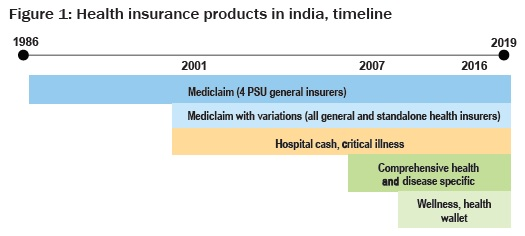 Health insurance products in india, timeline