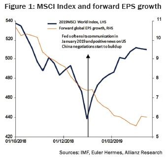 MSCI Index and forward EPS growth