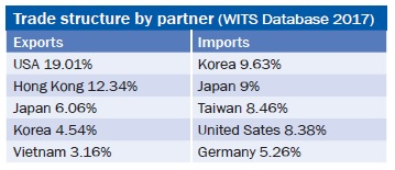 Trade structure by partner (WITS Database 2017)