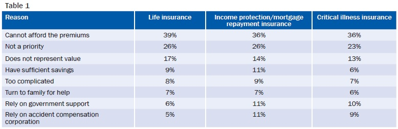 Reasons for not being able to afford insurance