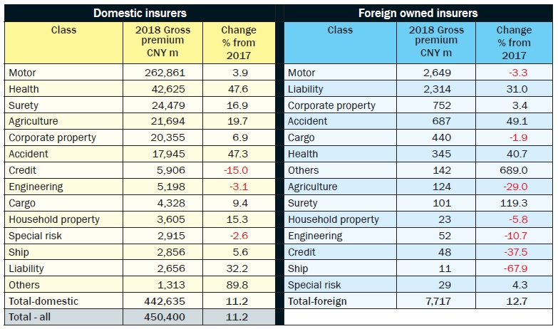 Business breakdown by premiums of domestic and foreign owned insurers