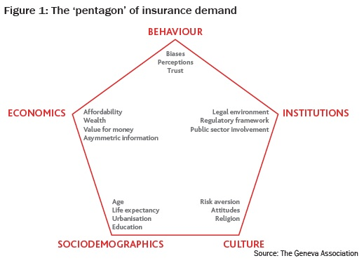 The 'pentagon' of insurance demand