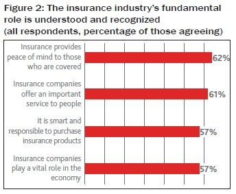The insurance industry's fundamental role is understood and recognized