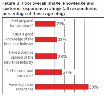 Poor overall image, knowledge and customer experience ratings