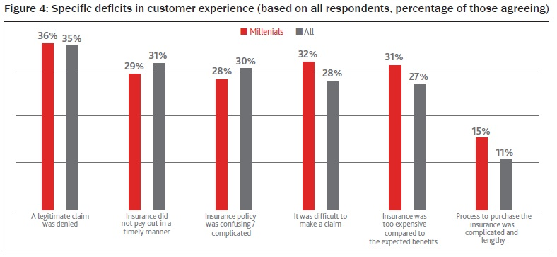 Specific deficits in customer experience