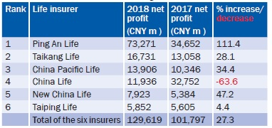 The six insurers and their net gains